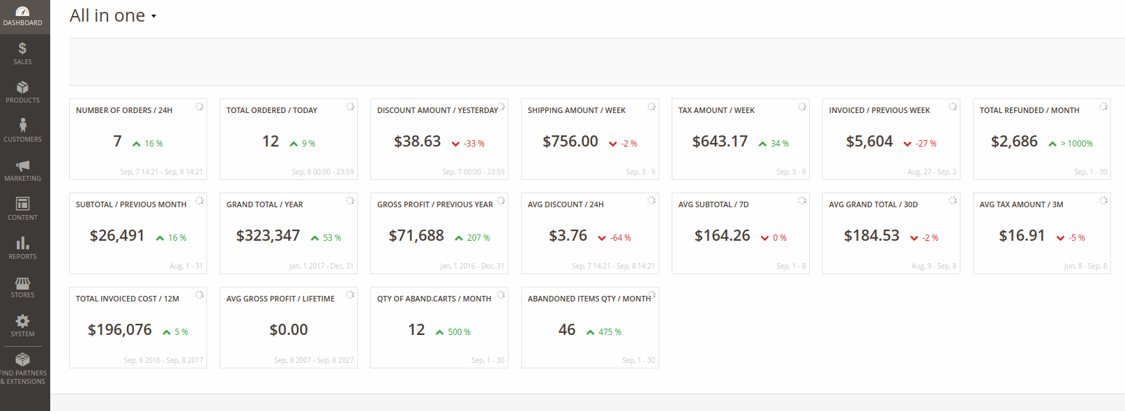 All in One dashboard