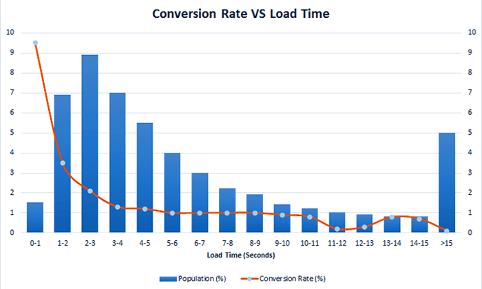Conversion Rate VS Load Time Magento