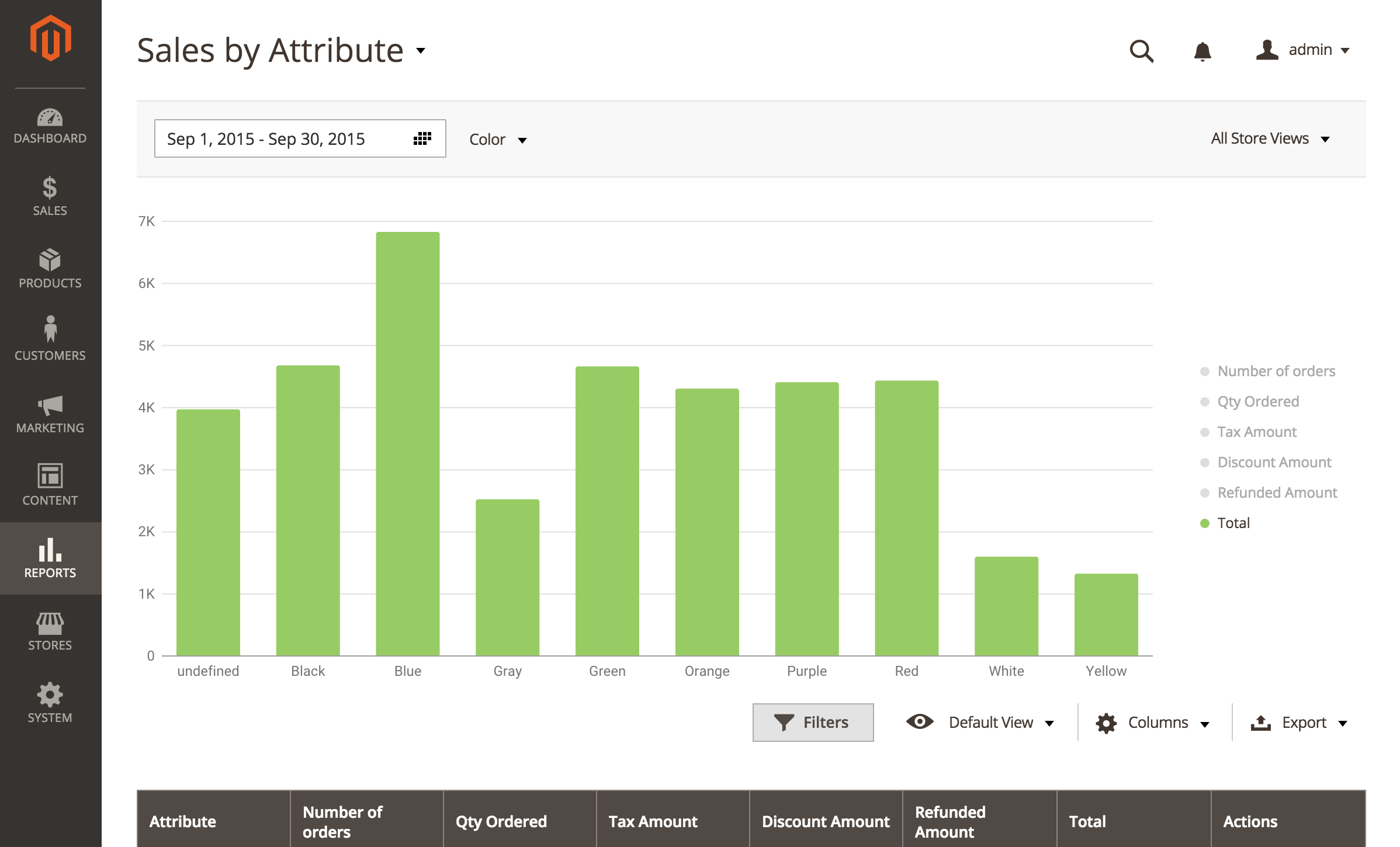 Sale By Attribute report