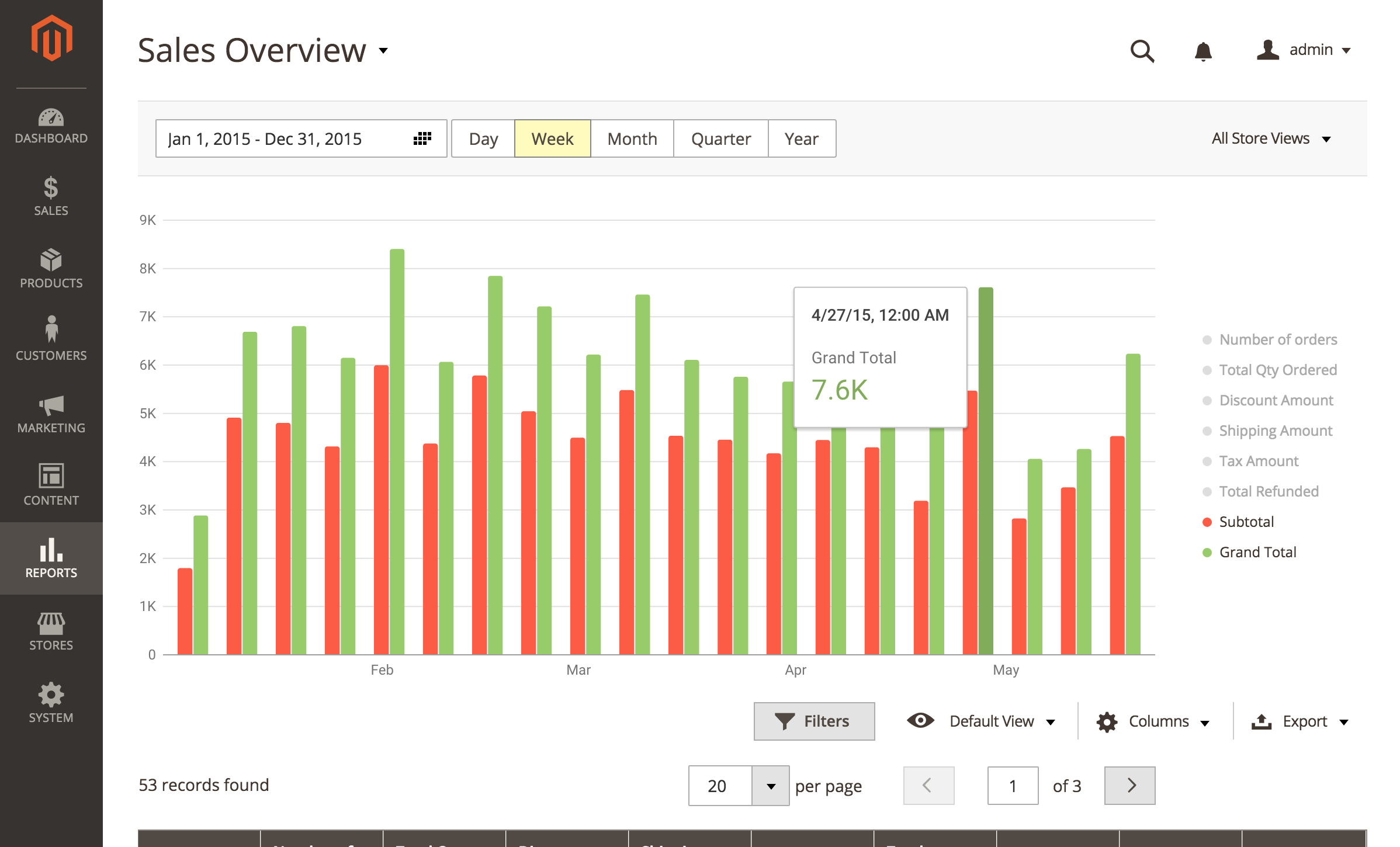 Sales Overview Report (Advanced Reports)