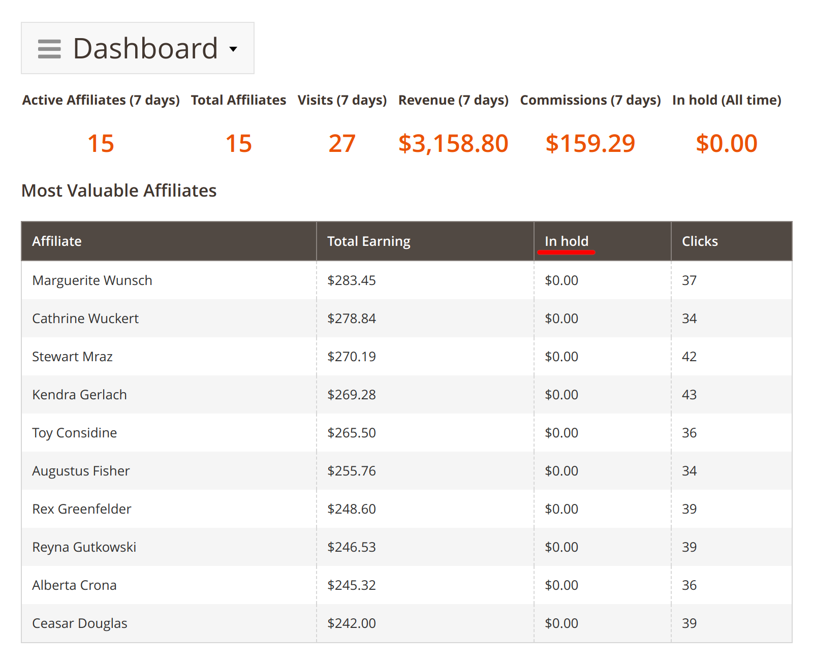 Commissions in hold period shown in Mirasvit Affiliate module's backend dashboard