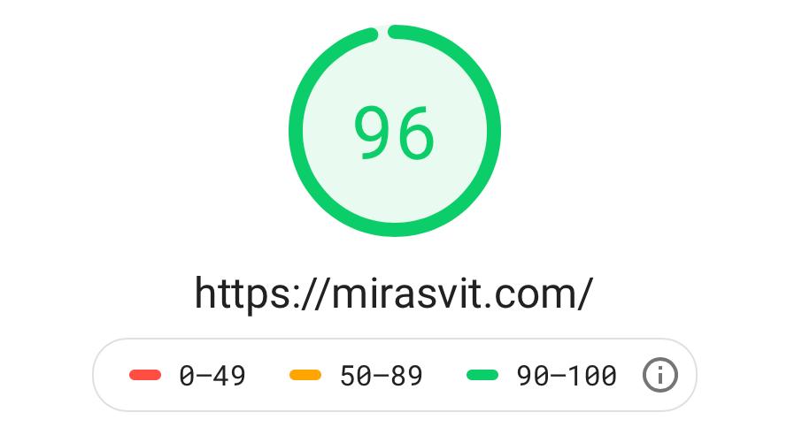 mirasvit.com Desktop Page Score