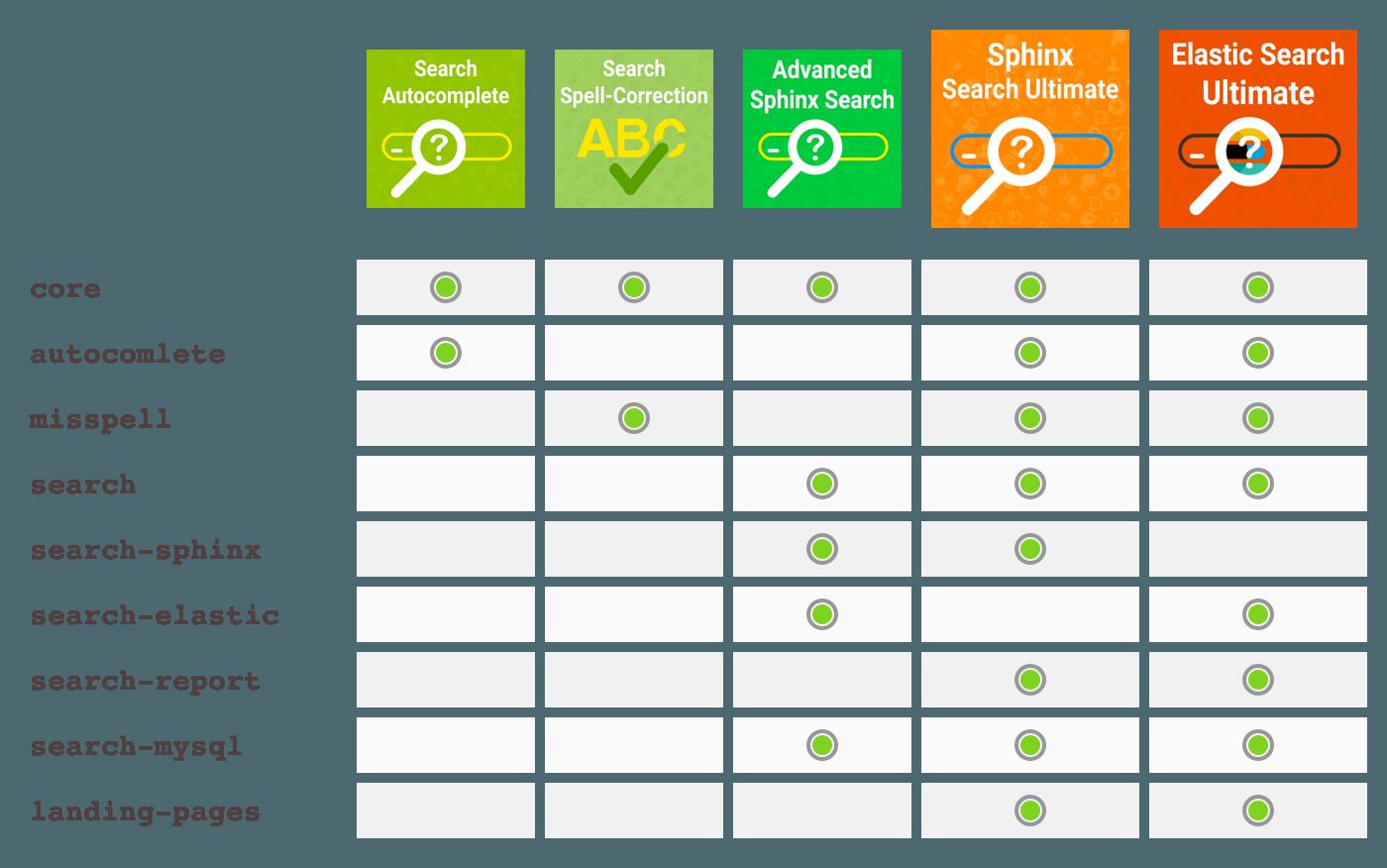 Comparison of all Mirasvit search extensions