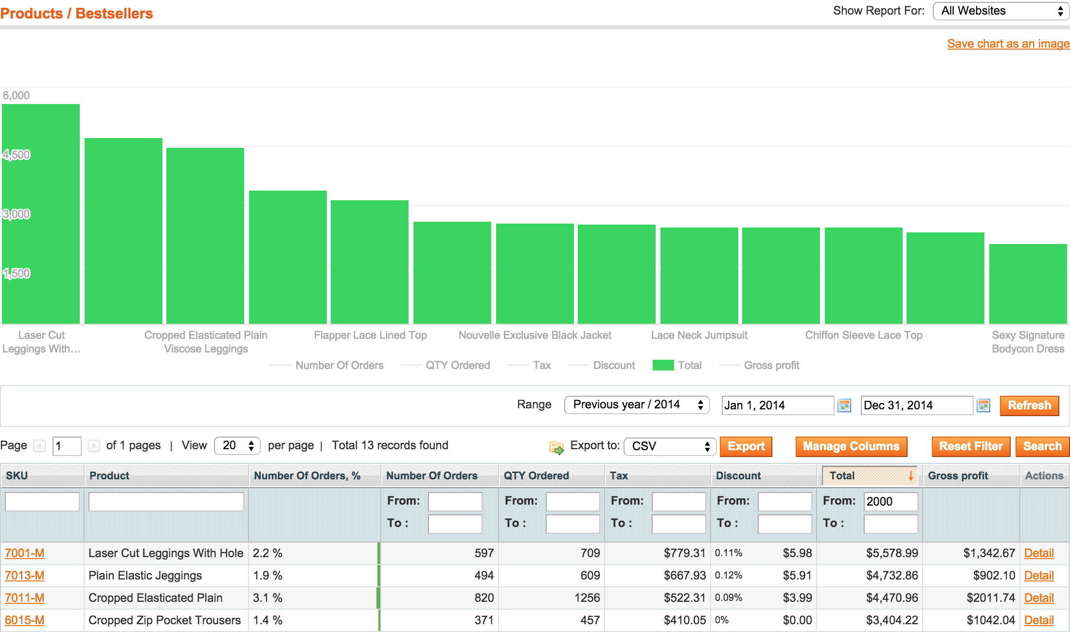 Magento report by category
