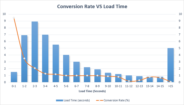 Conversation Rate VS Load Time