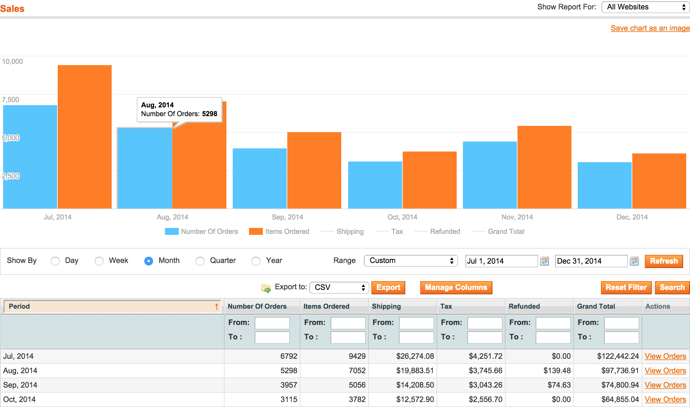 Sales - Magento Advanced Reports