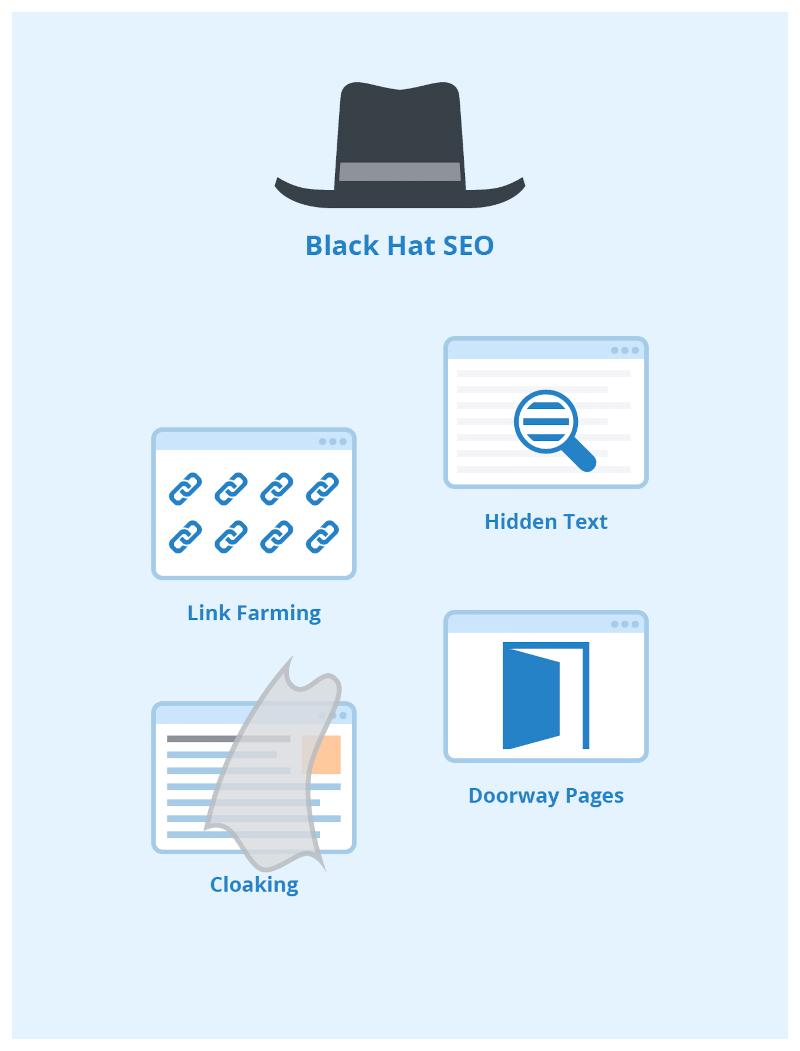 Common black hat SEO practices