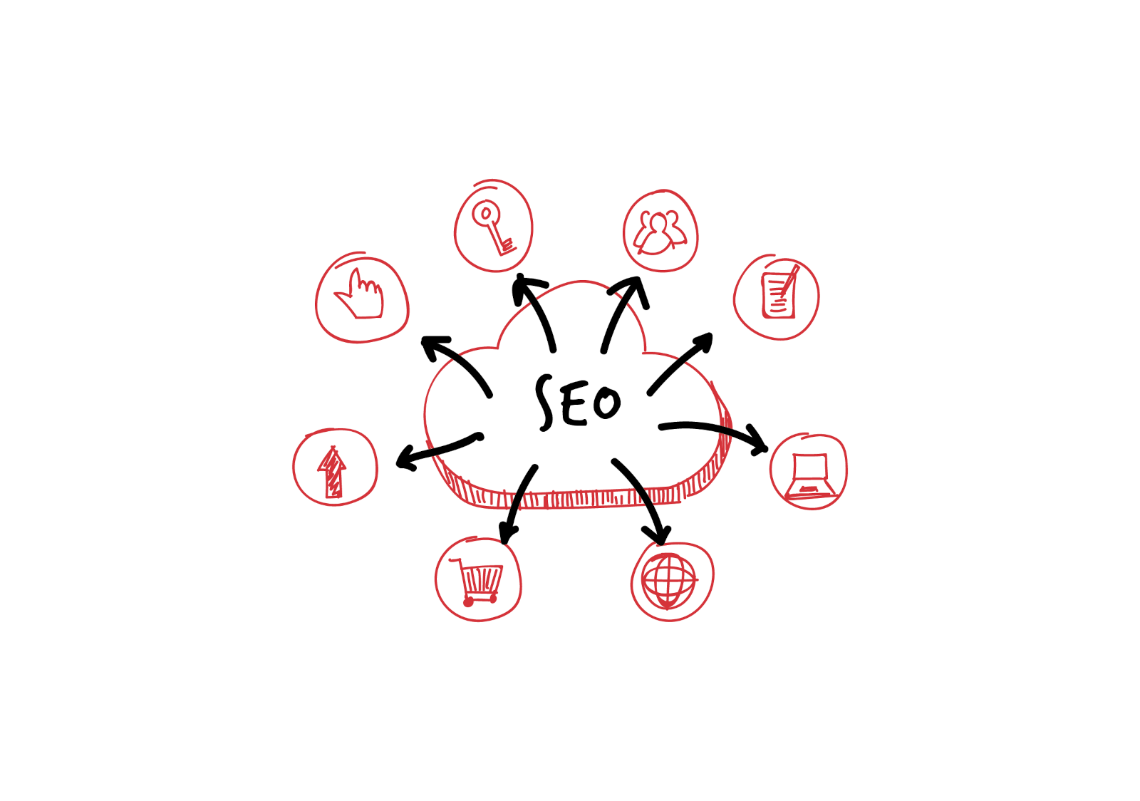 An approximate illustration of the SEO process
