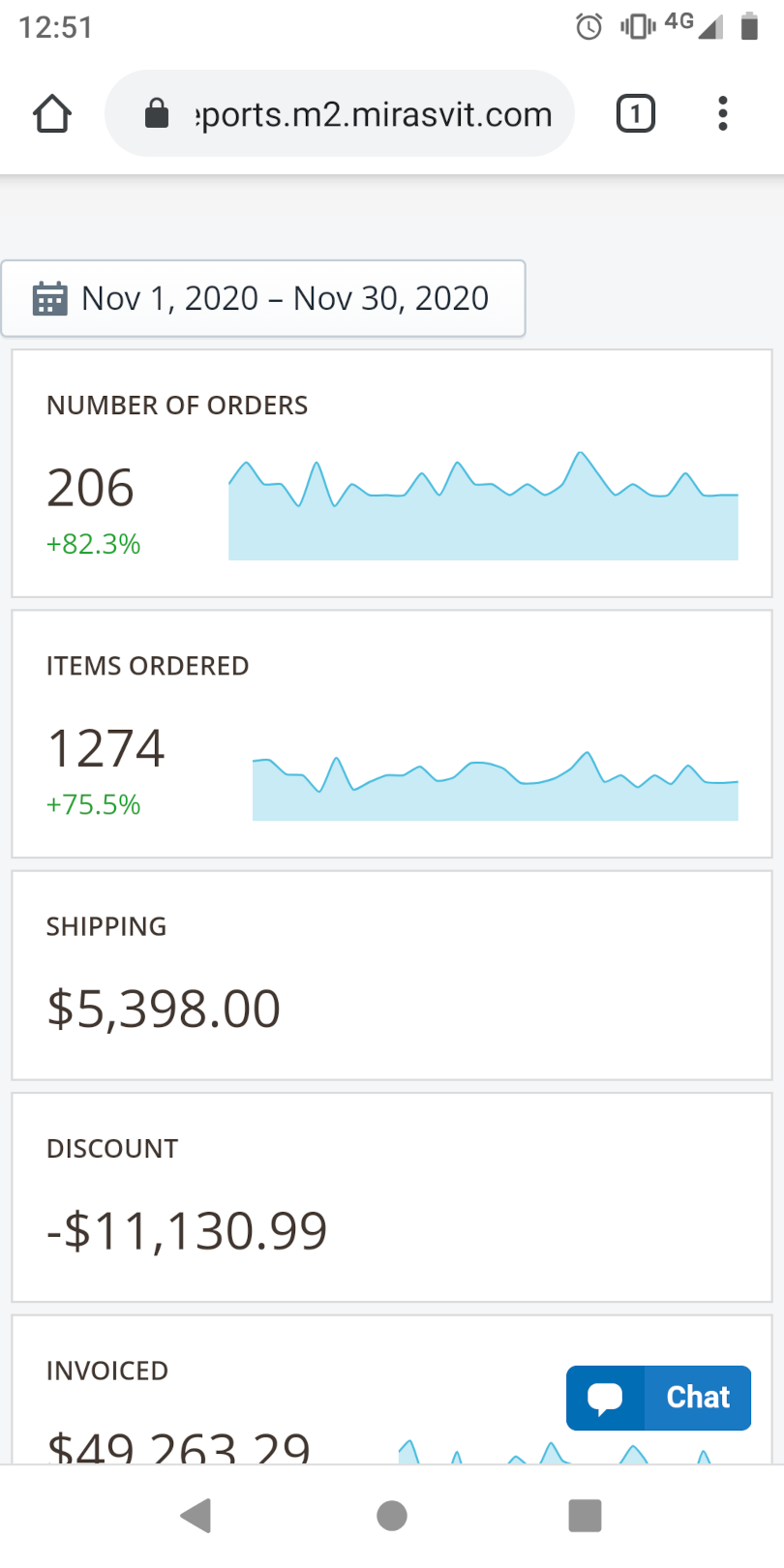 Mobile dashboard in Mirasvit Advanced Reports Magento 2 extension