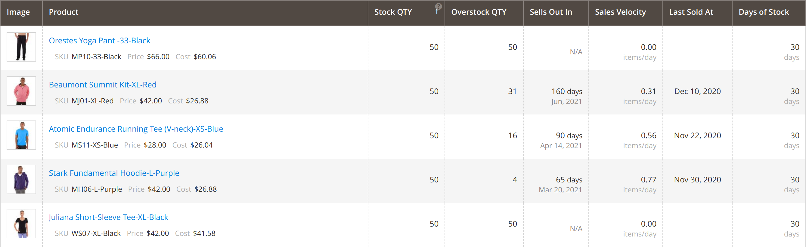 Overstock grid in Mirasvit Magento 2 Inventory Planner extension.