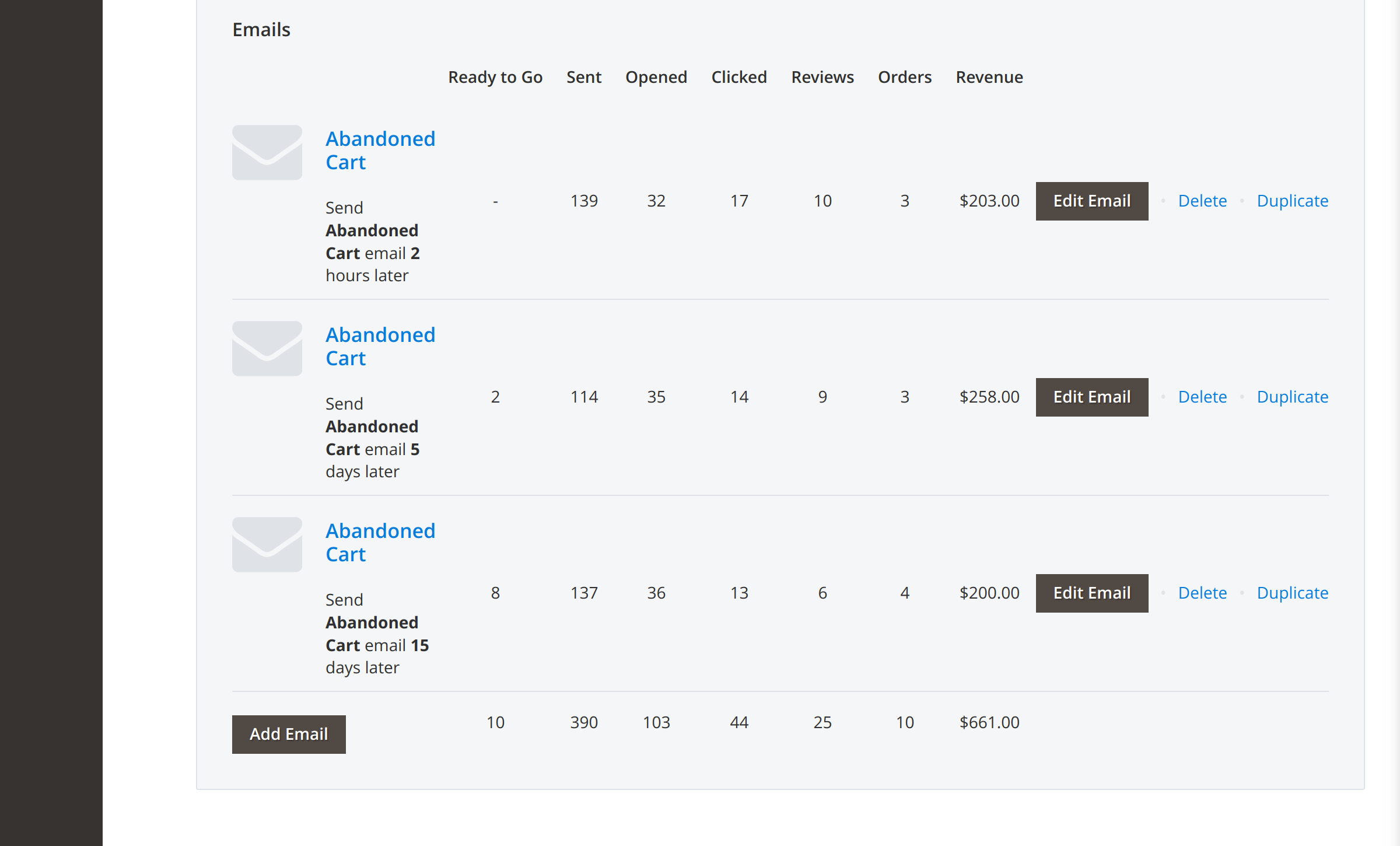 Multi-stage campaigns in Magento 2 Abandoned Cart Email
