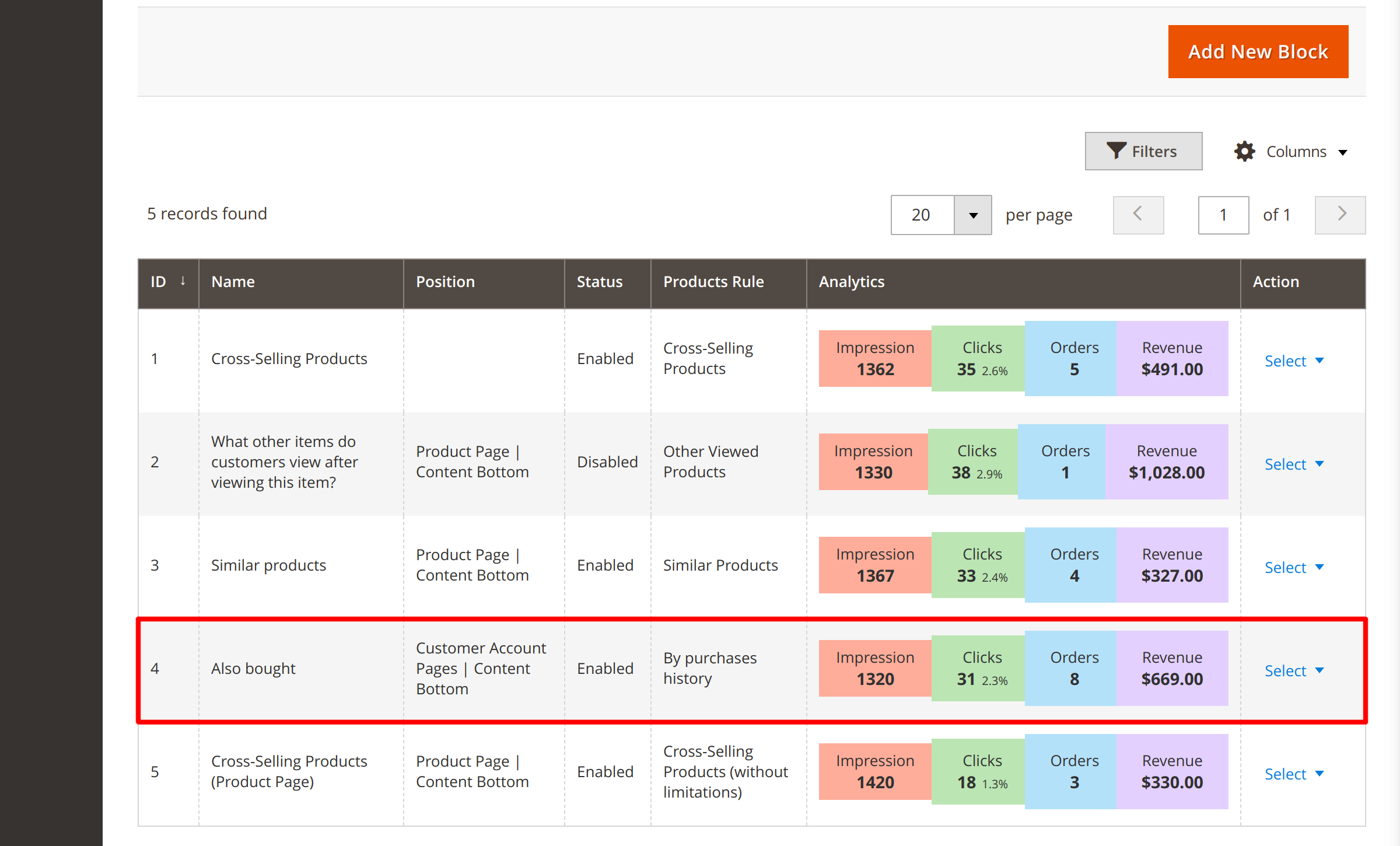 Analytics section in Magento Customers Also Bought